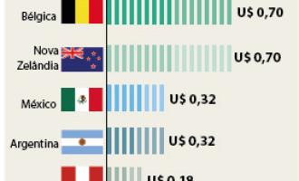 Custo da ligação celular no Brasil é tema de audiência