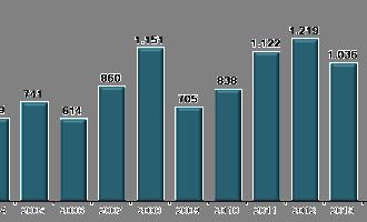 Exportações do Estado avançam 4% em janeiro