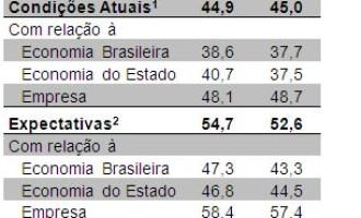 Confiança da indústria gaúcha recua pelo terceiro mês