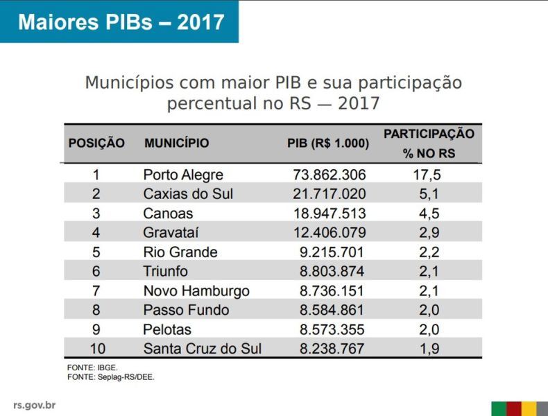 pib-rs2017