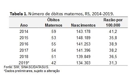 tabela 1- obito materno
